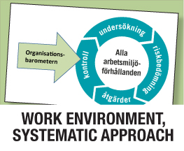 Work environment systematic approach